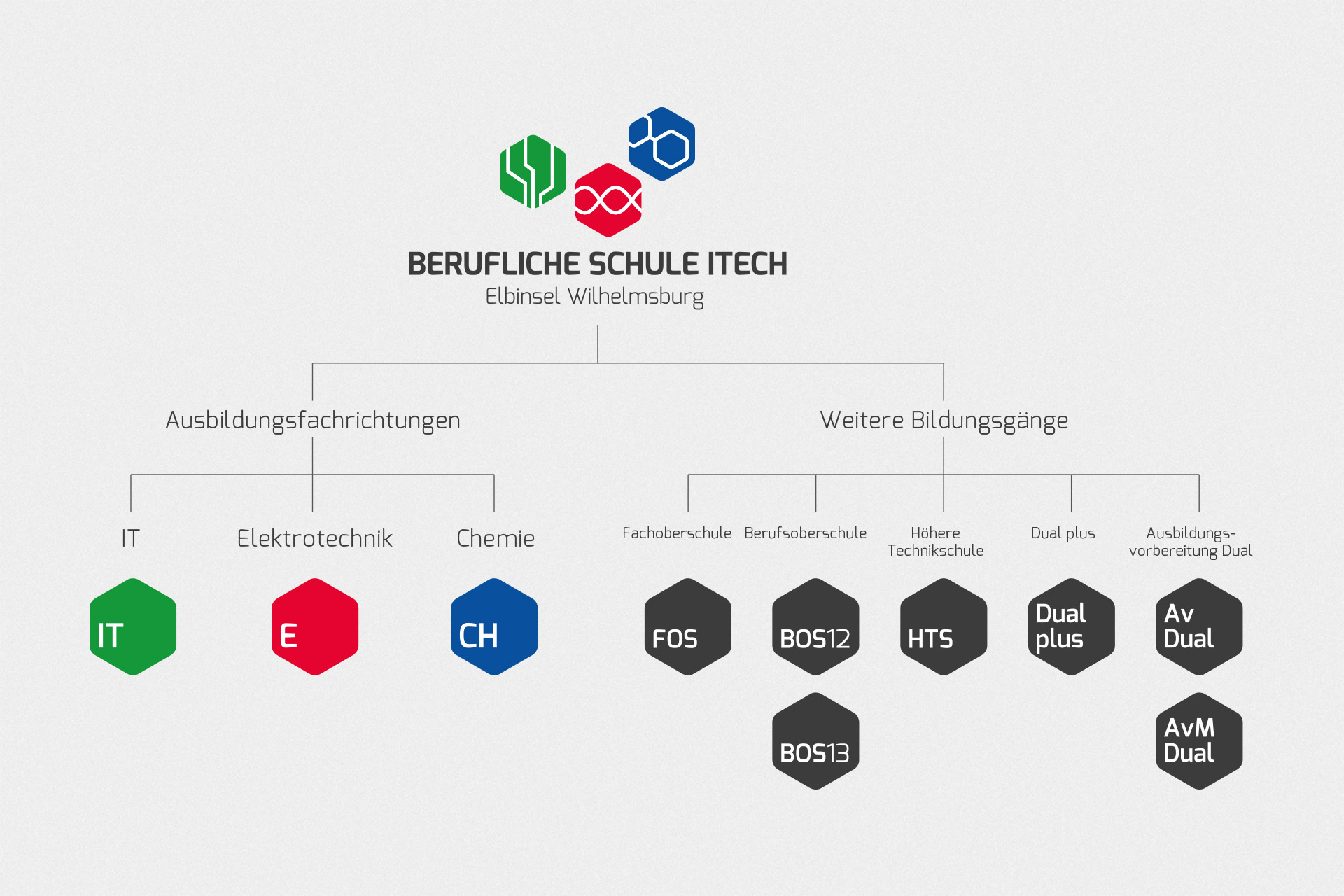 bs-itech markenarchitektur