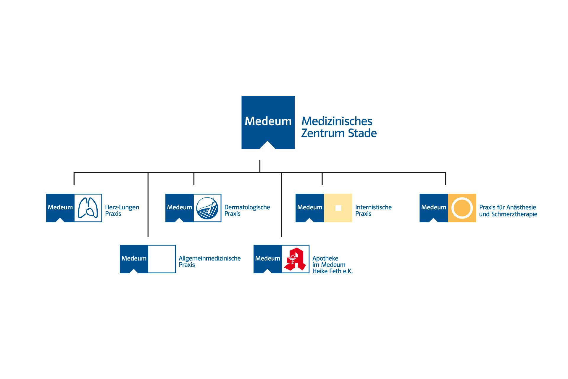 Corporate Design für Medeum, Beispiel Markenarchitektur und Logodesign